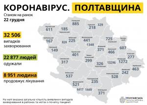 Коронавірус_Полтавщина_22.12.20